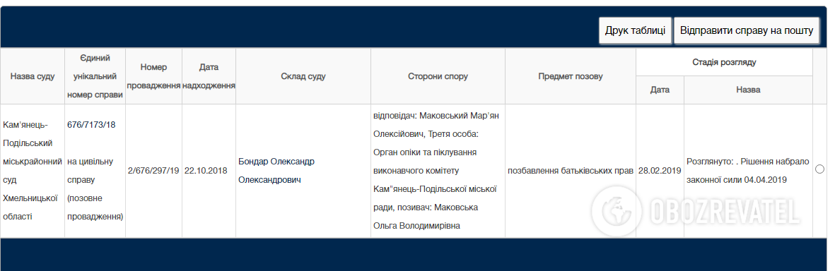 Суд лишил Маковского родительских прав.