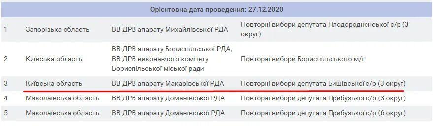 Ранее датой повторных выборов главы Бориспольской ОГО было 27 декабря