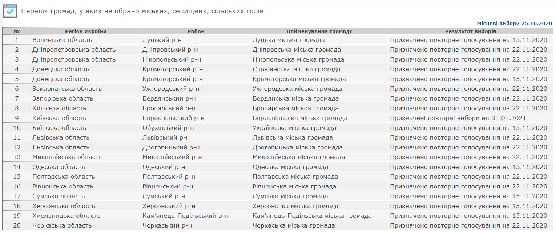 Перелік громад, у яких не було обрано з першого разу міських, селищних і сільських голів за результатами місцевих виборів 25 жовтня