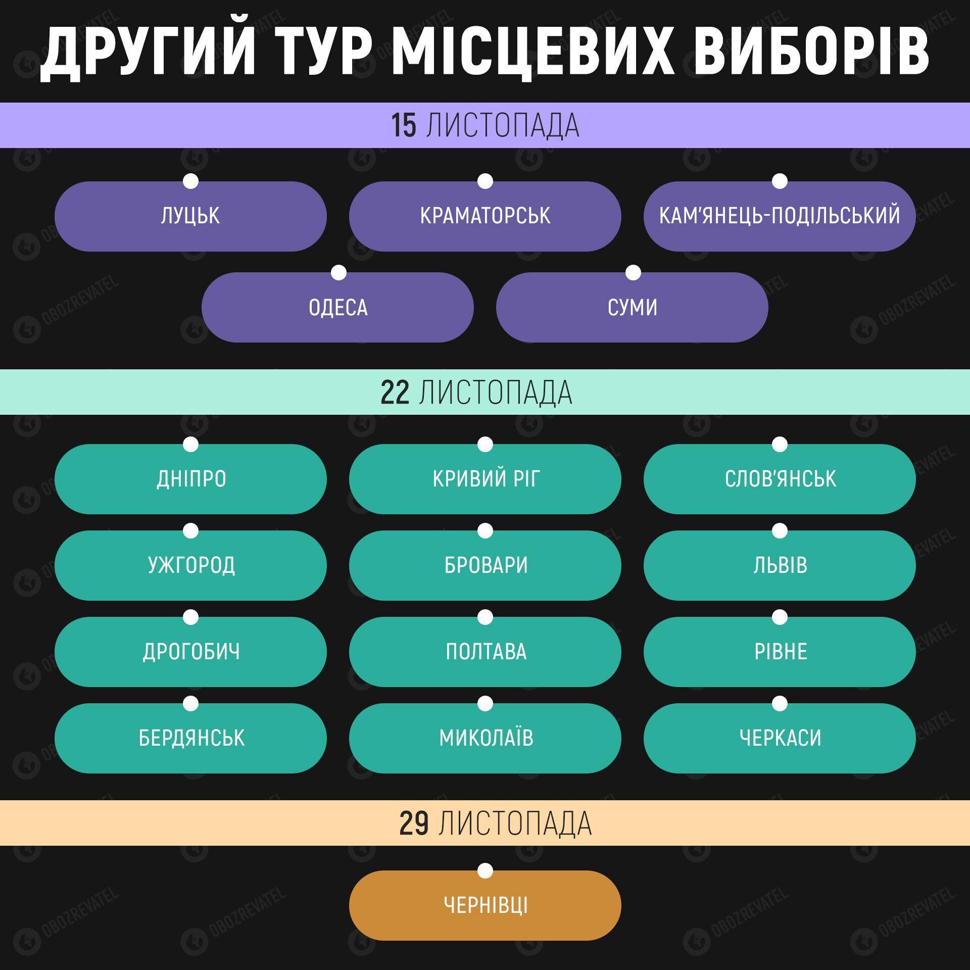 Інфографіка щодо другого туру місцевих виборів в Україні