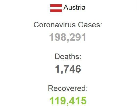 Статистика заболеваемости в Австрии.