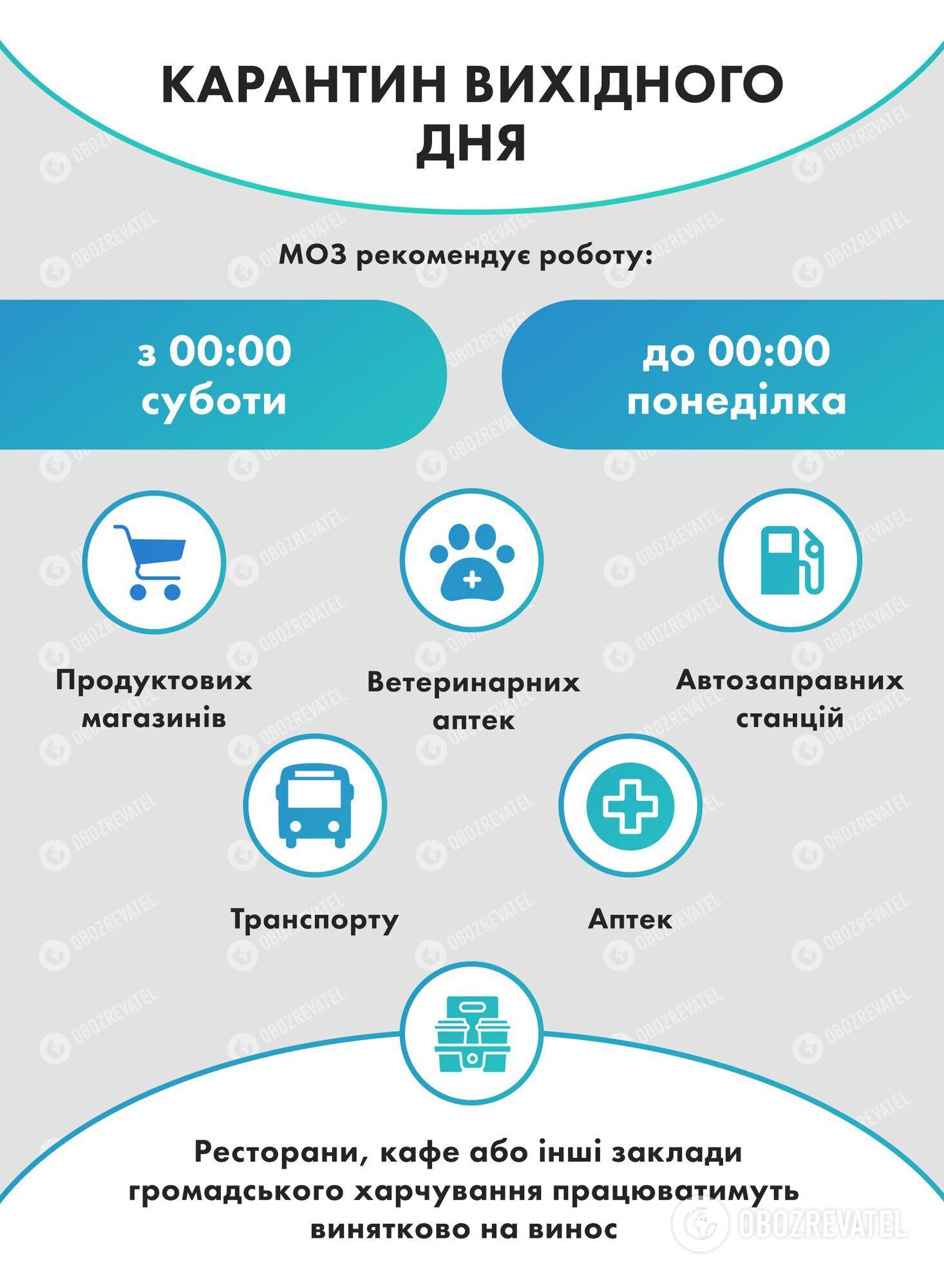 Карантин вихідного дня в Україні. Що дозволено.