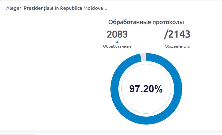 В Молдове прошел второй тур выборов президента: все подробности