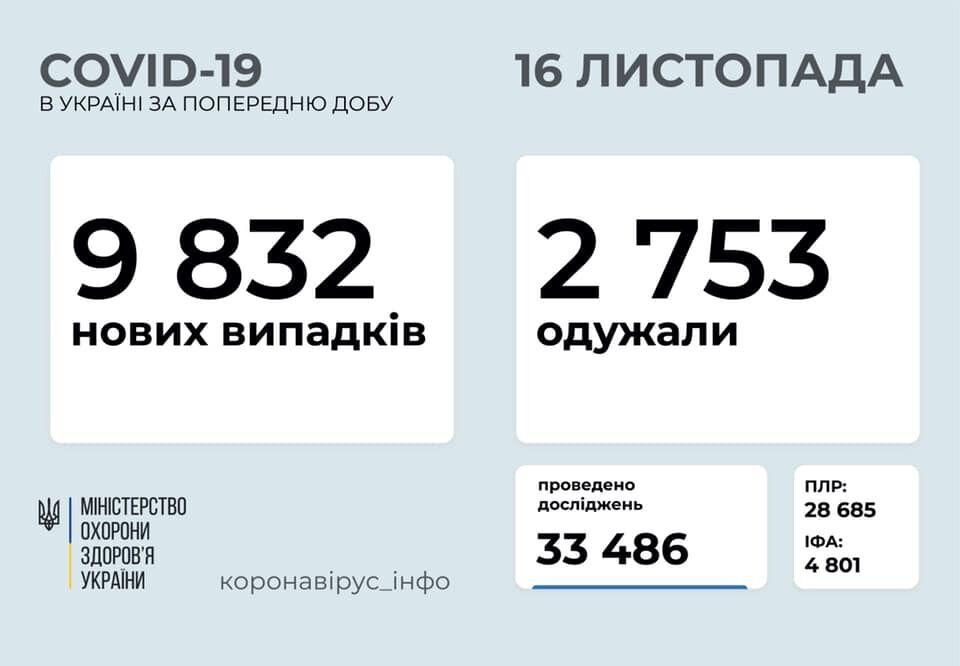 Дані щодо коронавірусу в Україні на ранок 16 листопада