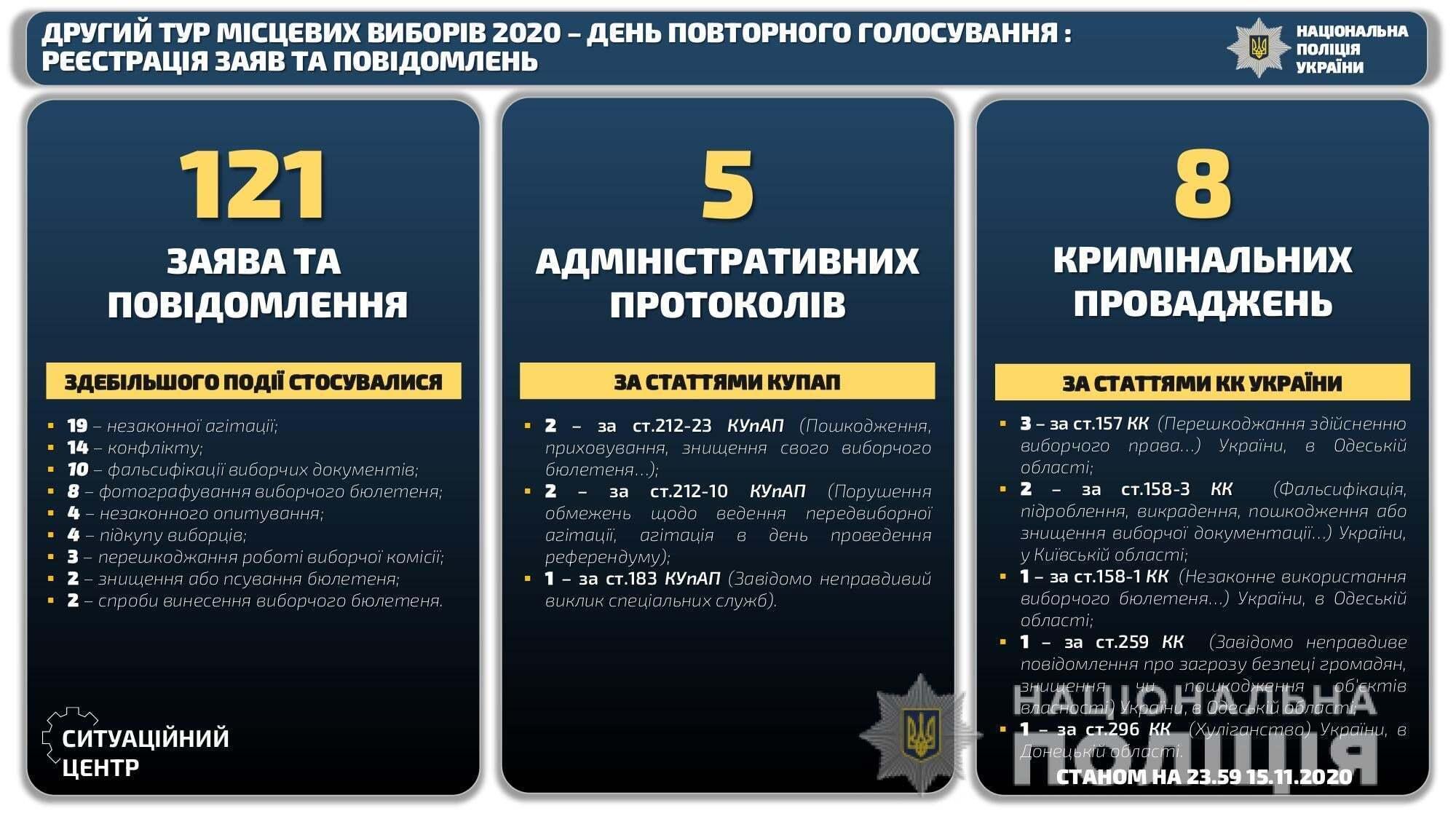 За день голосування поліцейські відкрили вісім кримінальних проваджень