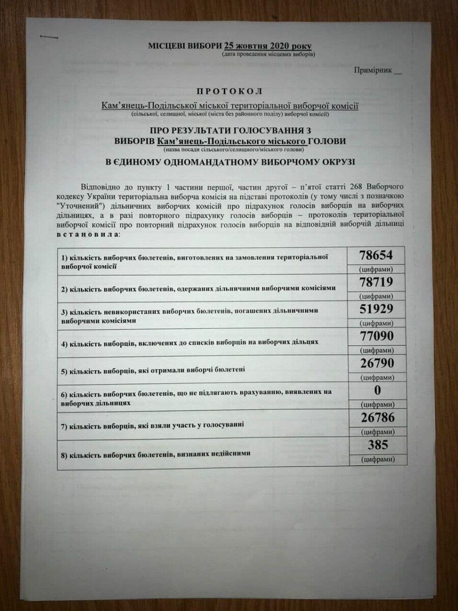 Рішення ТВК Кам'янця-Подільського