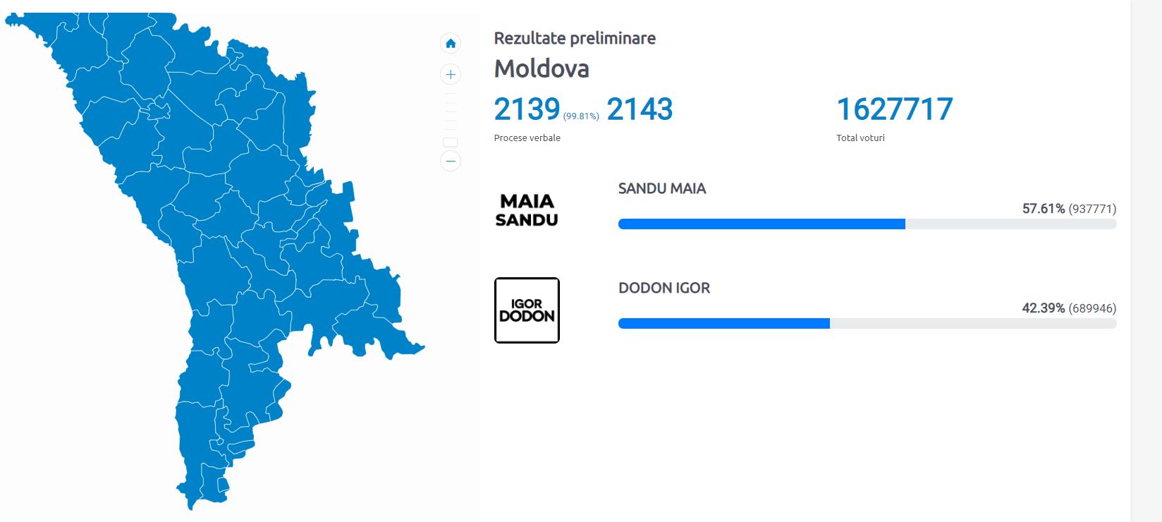 Результаты выборов в Молдове