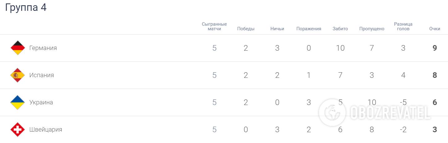 Положення в групі 4 дивізіоні А Ліги націй.