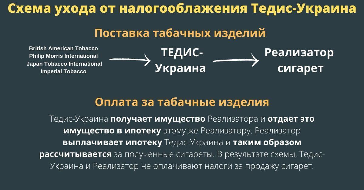 Схема на 20 млрд гривень: як тютюновий монополіст уникає оподаткування. Розслідування