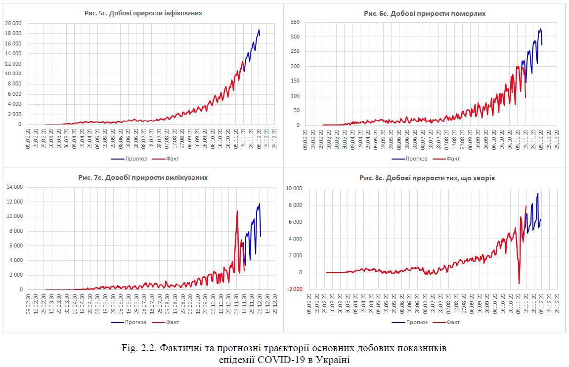 Фактичні та прогнозні траєкторії основних добових показників епідемії COVID-19 в Україні