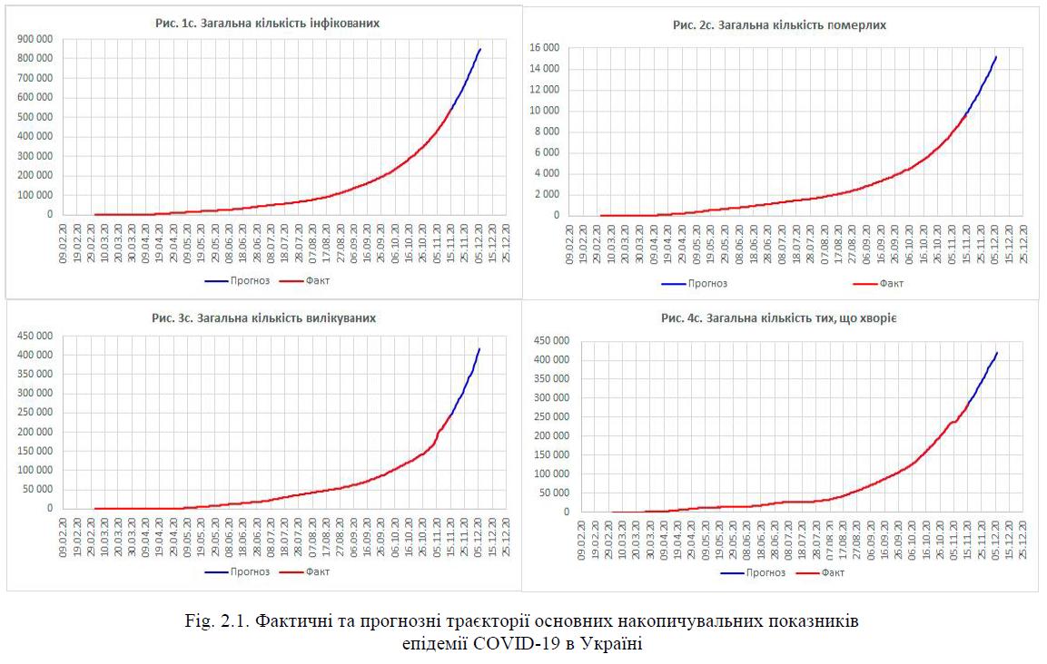 Фактичні та прогнозні траєкторії основних накопичувальних показників епідемії COVID-19 в Україні