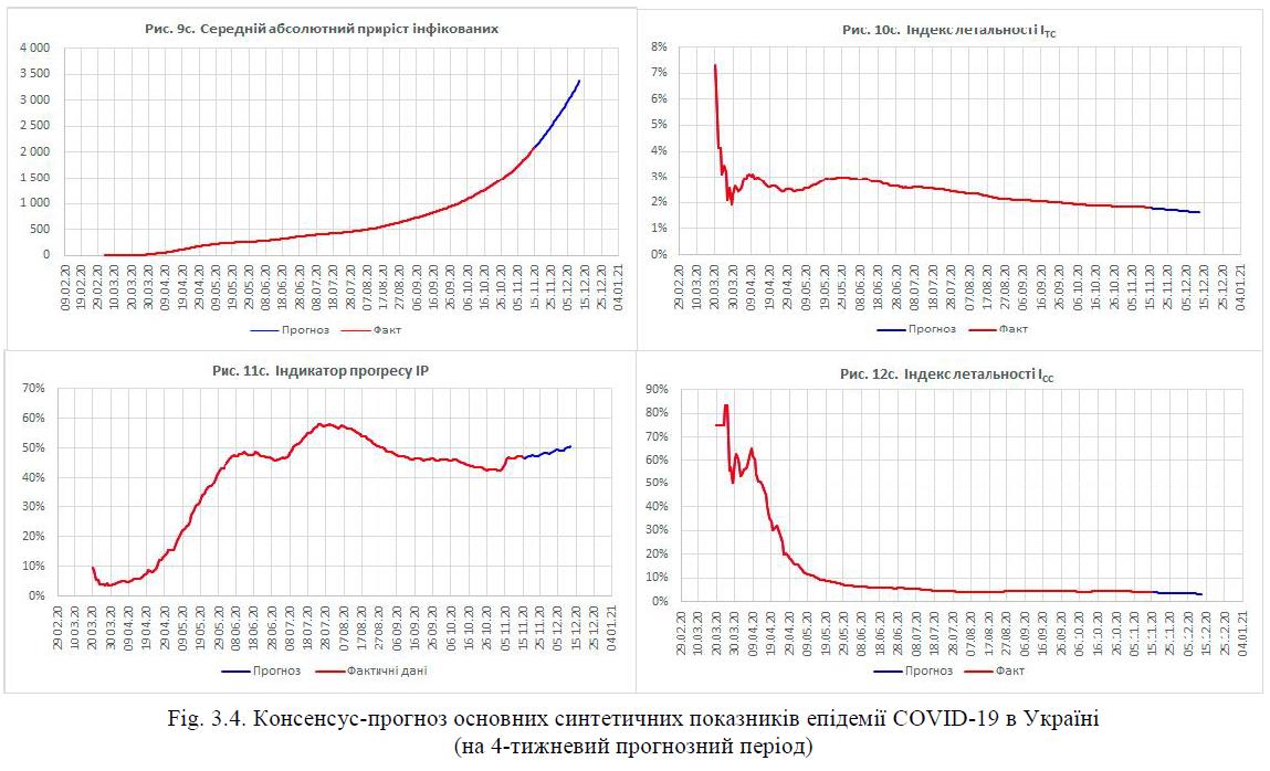Консенсус-прогноз основних синтетичних показників епідемії COVID-19 в Україні (на 4-тижневий прогнозний період)