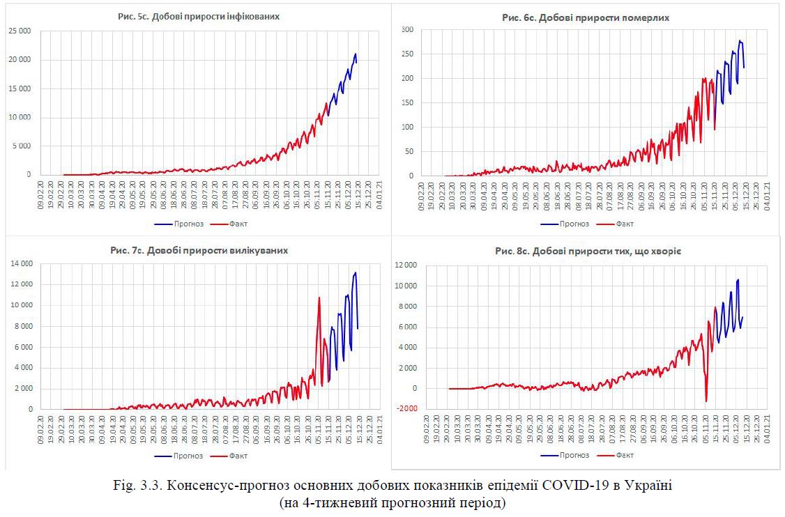 Консенсус-прогноз основних добових показників епідемії COVID-19 в Україні(на 4-тижневий прогнозний період)