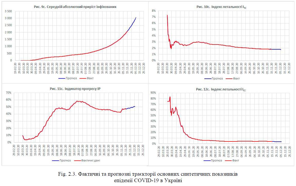 Фактичні та прогнозні траєкторії основних синтетичних показників епідемії COVID-19 в Україні