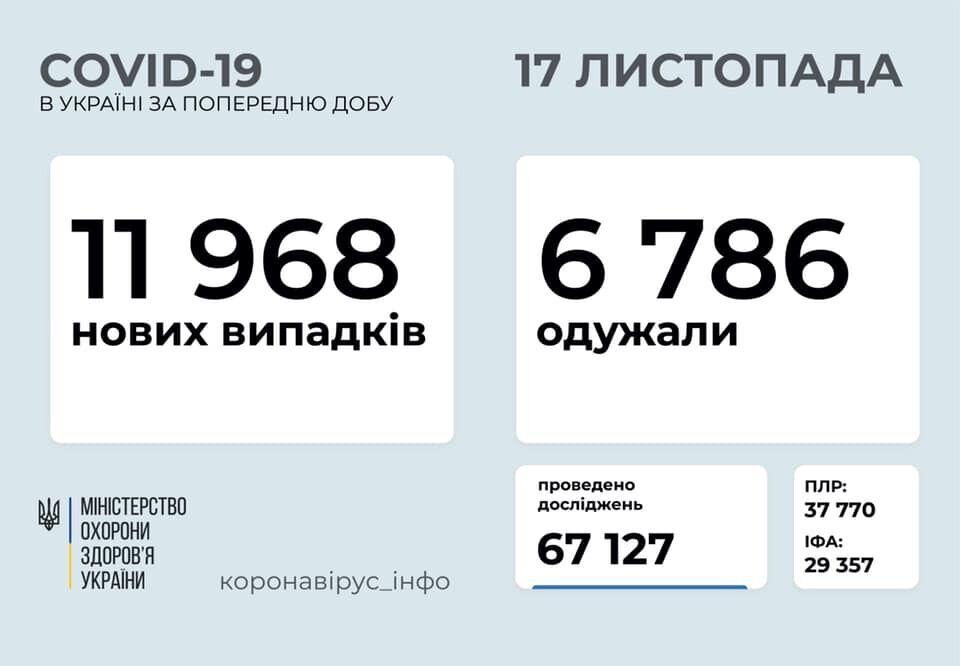 Дані щодо коронавірусу в Україні станом на ранок 17 листопада