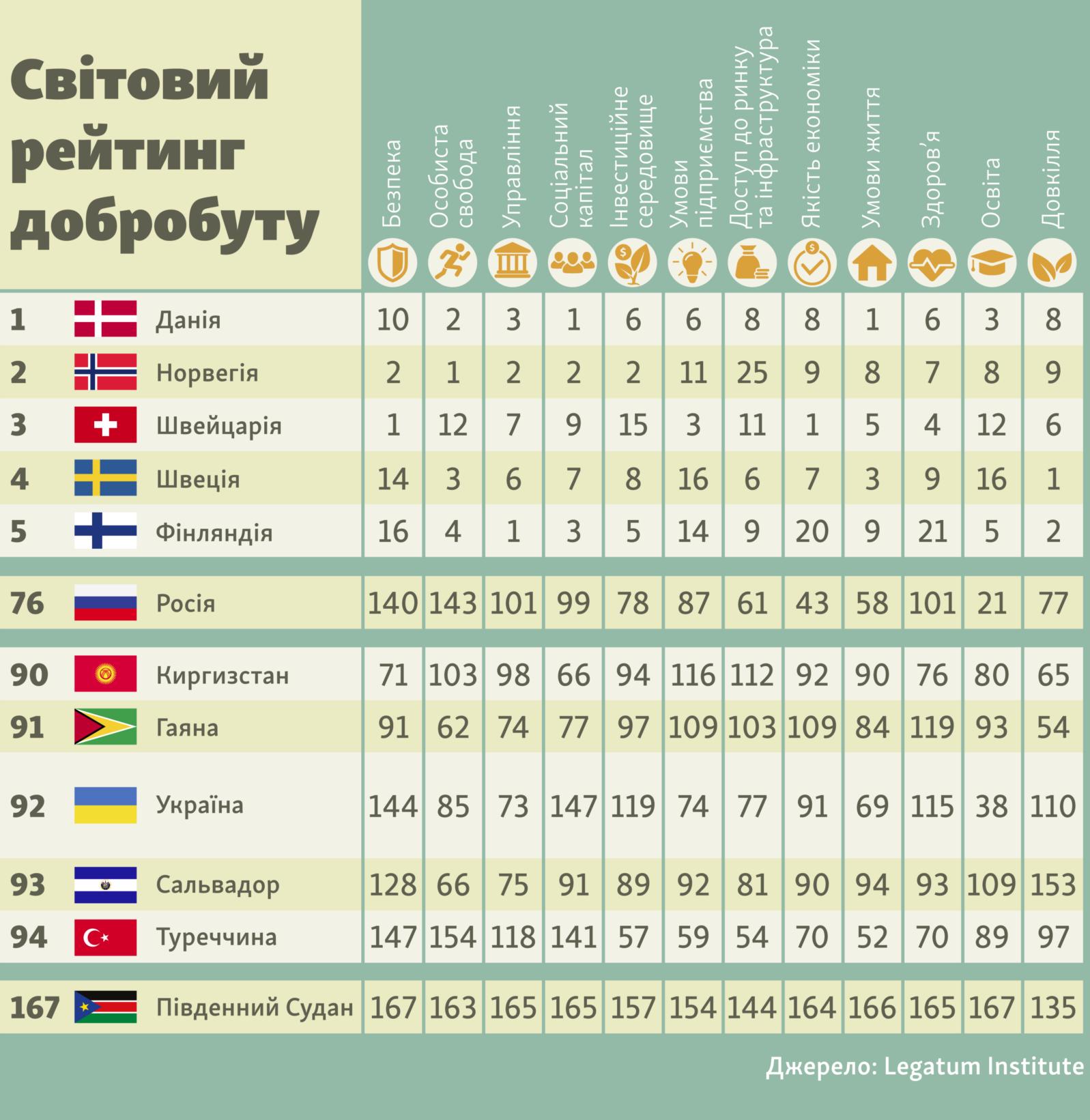 Причиной этого указывается война на Донбассе, которая существенно снижает рейтинг безопасности