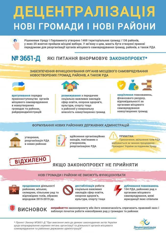 Рада приняла закон о завершении децентрализации в Украине: что изменилось в местном самоуправлении