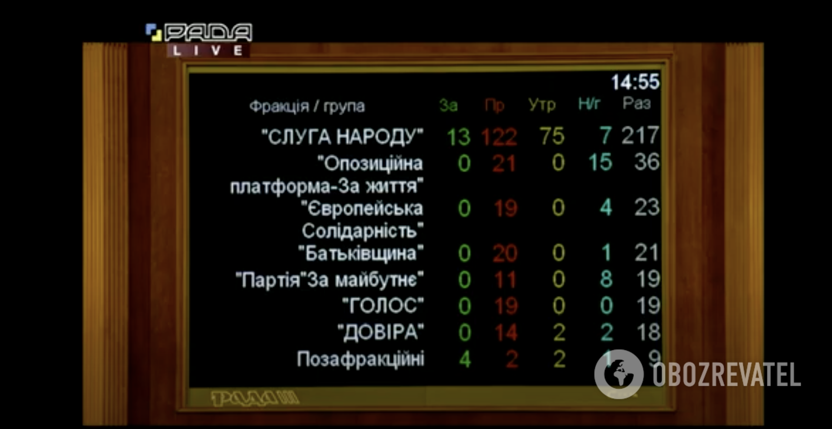 Как голосовали нардепы за законопроект