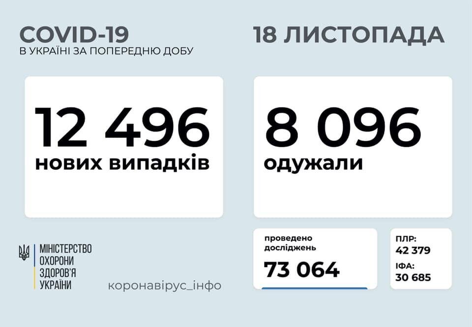 В Украине COVID-19 заразились 12,5 тысяч человек: статистика 18 ноября