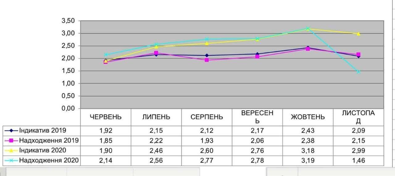 График поступления таможенных сборов 2019-2020 гг.