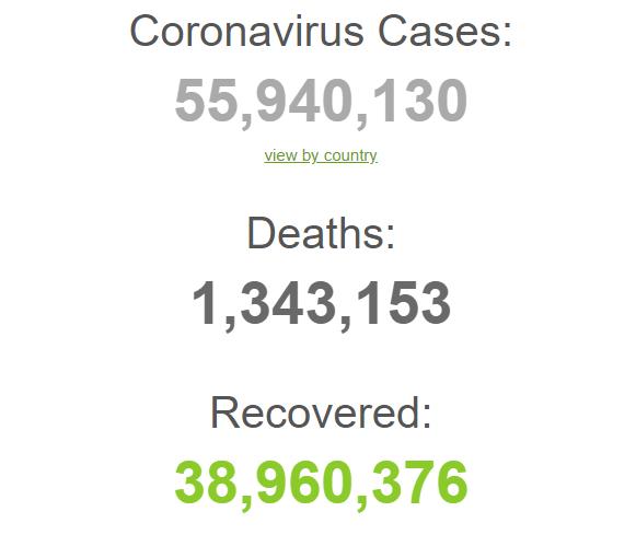 Коронавірусом у світі заразилися майже 56 млн осіб: статистика на 18 листопада. Оновлюється