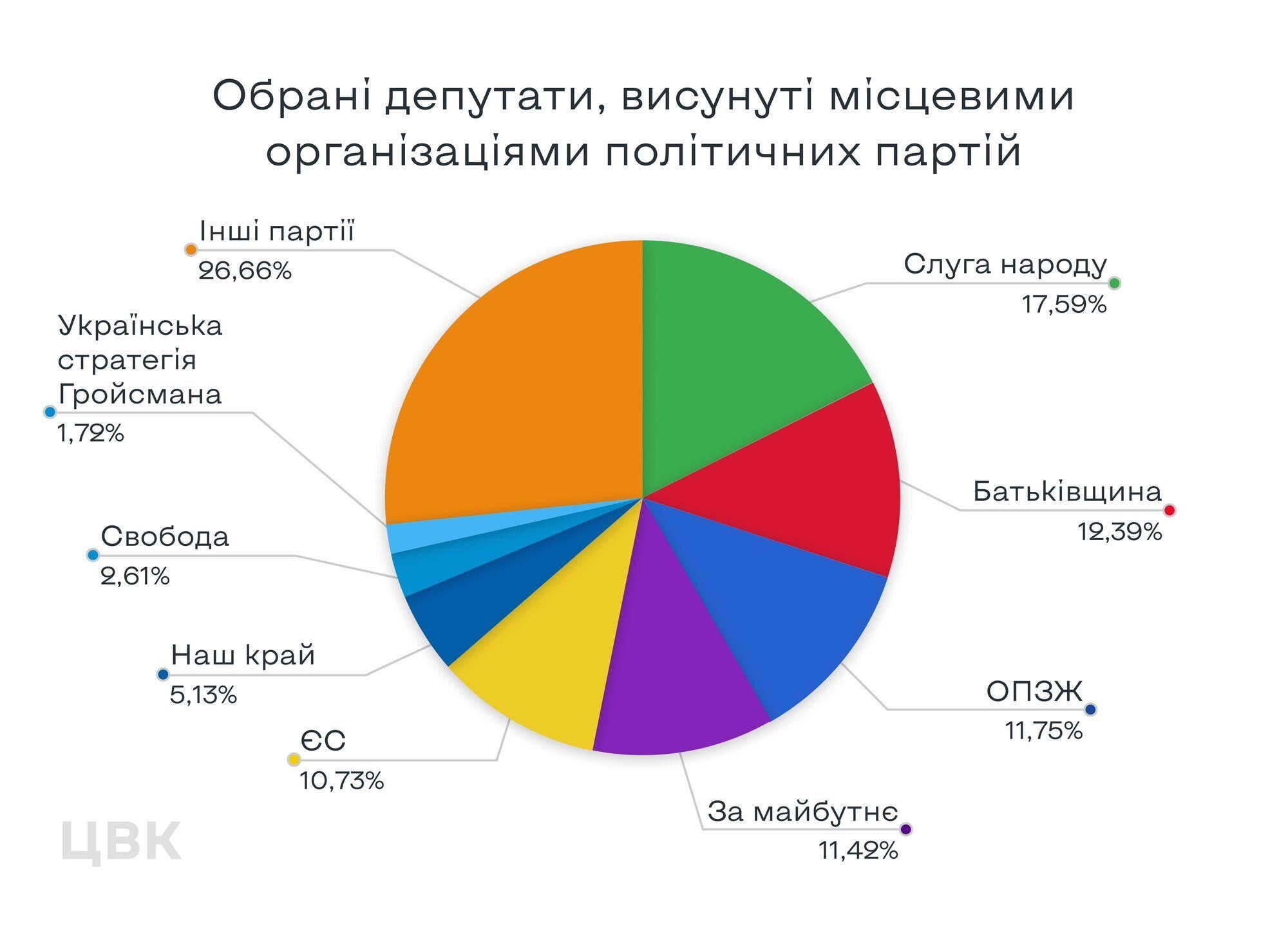 """Переможцями місцевих виборів стали """"Слуга народу"""" та """"Батьківщина"""" – ЦВК"""