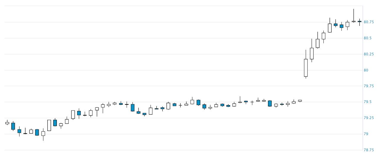 Курс рубля до долара