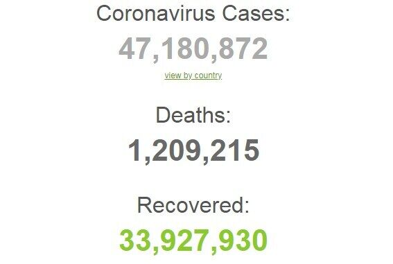 Статистика захворюваності на коронавірус у світі.