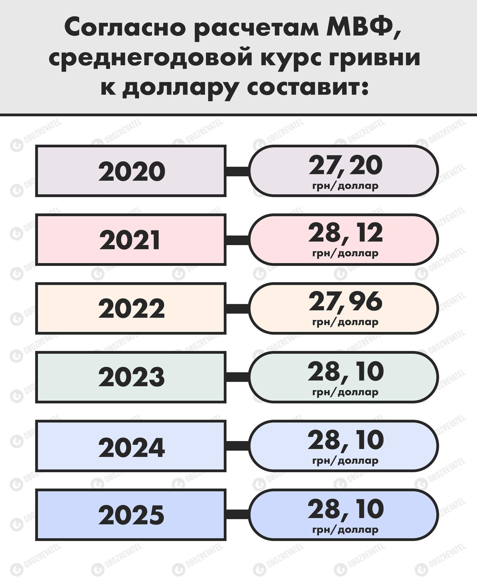 Прогноз за курсом МВФ