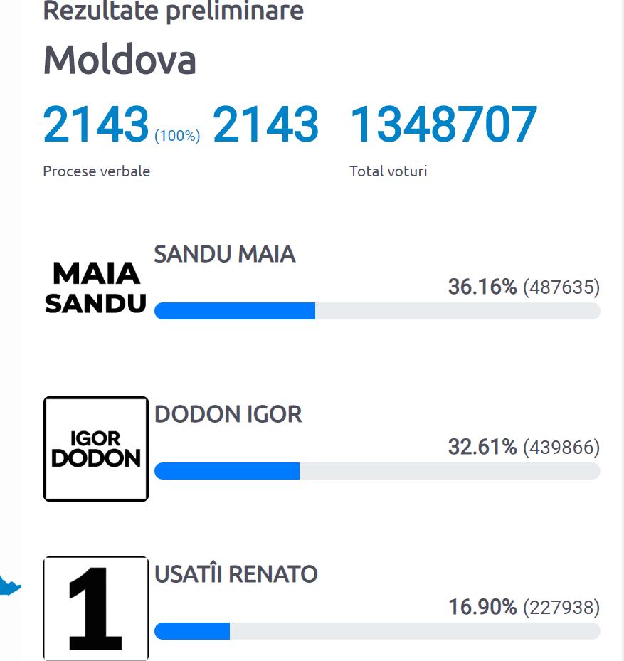 Майя Санду обогнала Игоря Додона в первом туре выборов в Молдове.