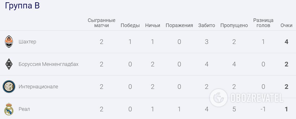 """""""Шахтар"""" посідає перше місце у групі В."""