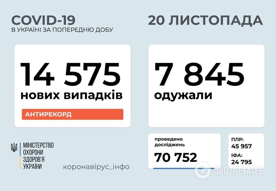 В Україні за добу коронавірус підтвердили у 14 575 осіб