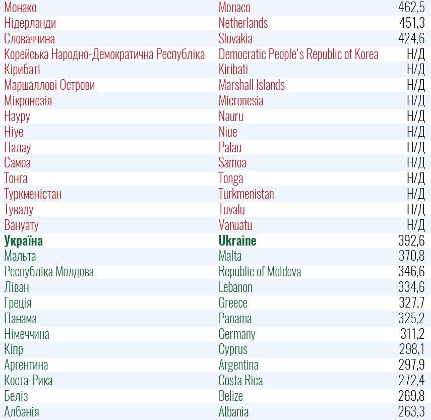 Список стран красной и зеленой зон