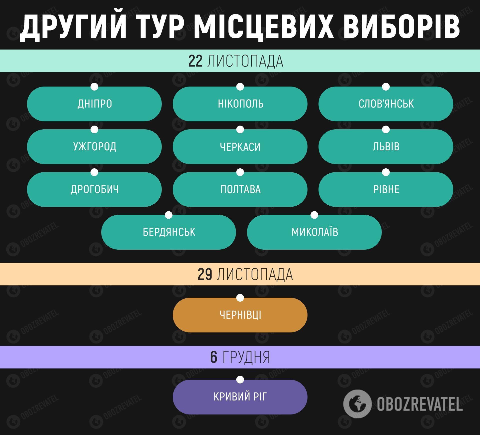 Другий тур місцевих виборів 22 листопада: які міста будуть голосувати за мерів