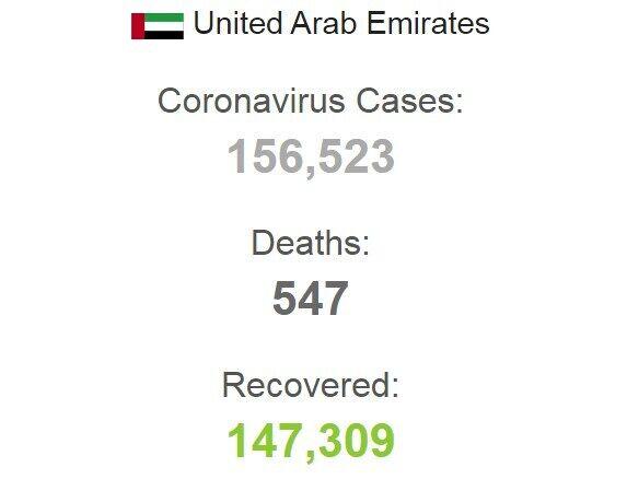 Статистика захворюваність в ОАЕ.