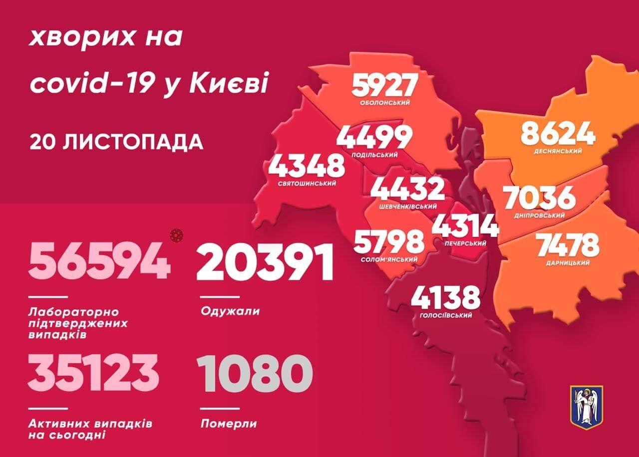 Найбільше випадків СOVID-19 за минулу добу виявили у Дарницькому районі Києва