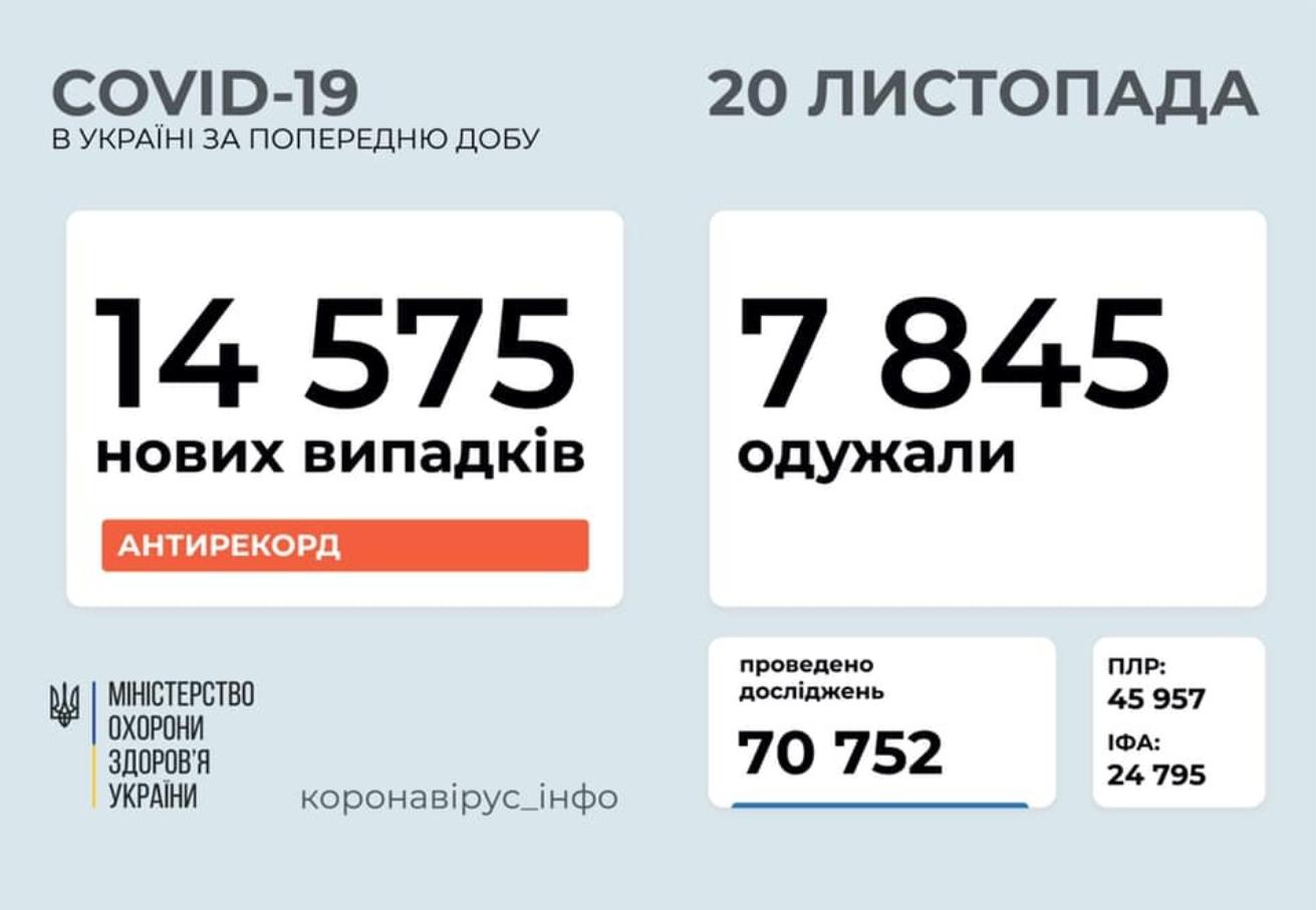 COVID-статистика по Украине