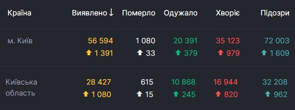 Останні дані щодо коронавірусу в Києві та області