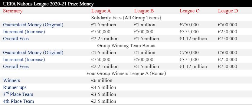 Стало известно, сколько сборная Украины заработала в Лиге наций