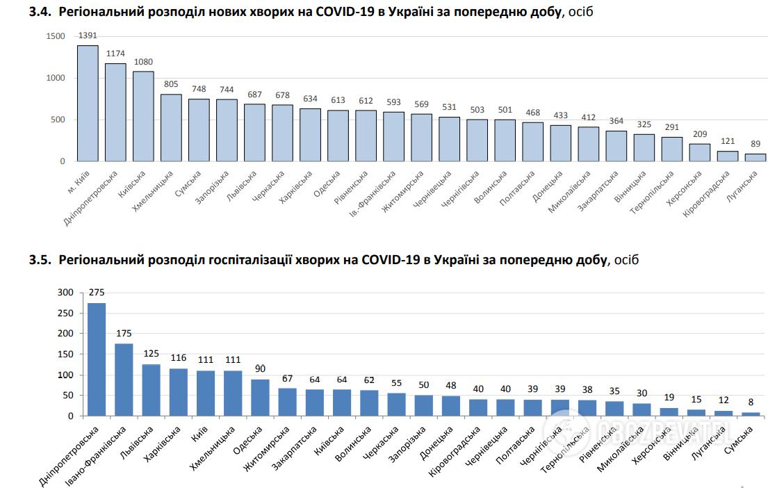Региональное распределение новых больных COVID-19 в Украине за минувшие сутки