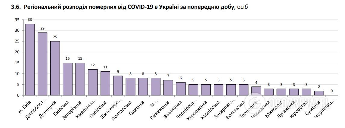 Региональное распределение умерших от COVID-19 в Украине за минувшие сутки