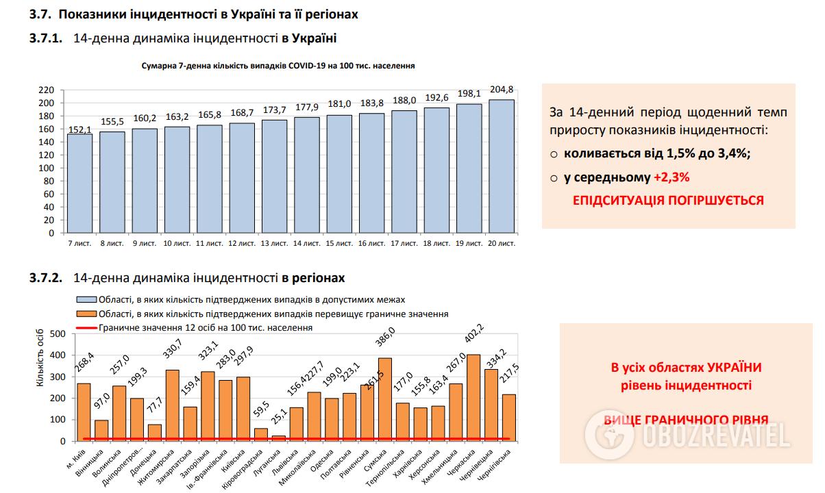 Возрастное распределение лиц, коте заболели коронавирусом и умерли от него в Украине