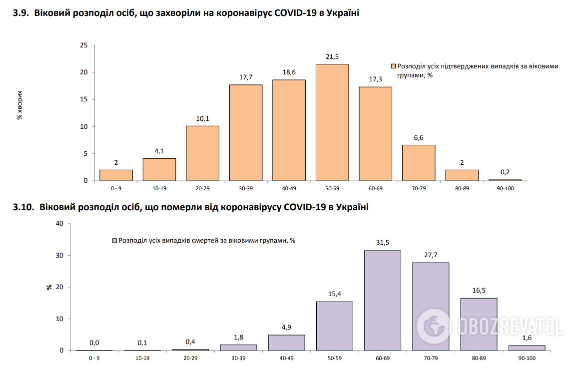 В Україні виявили рекордні понад 14,5 тис. хворих на COVID-19: статистика МОЗ на 20 листопада