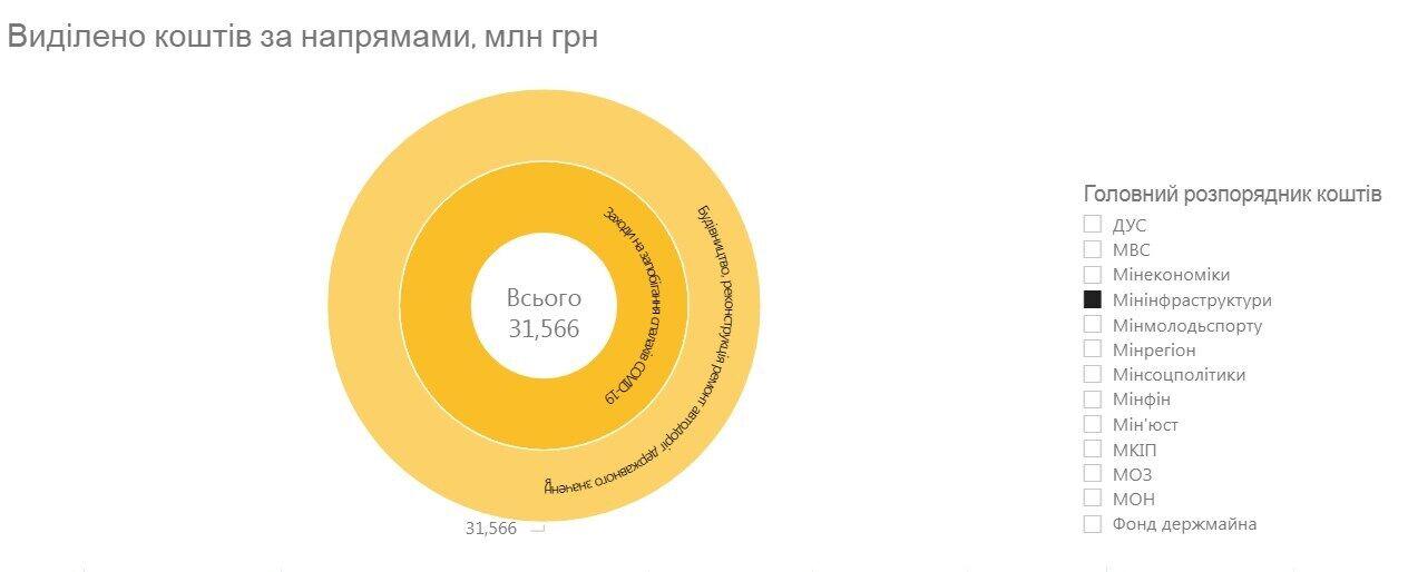 """Видатки на будівництво та ремонт доріг із """"ковідного"""" фонду станом на 17 листопада"""