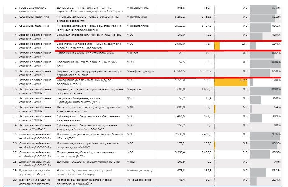 """Так розподіляються кошти """"ковідного"""" фонду станом на 17 листопада (останнє оновлення даних)"""