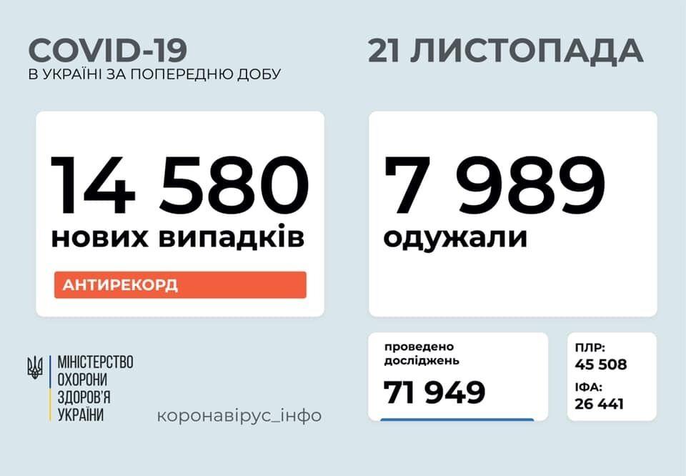 В Украине обнаружили рекордные 14 580 случаев заражения COVID-19 за сутки