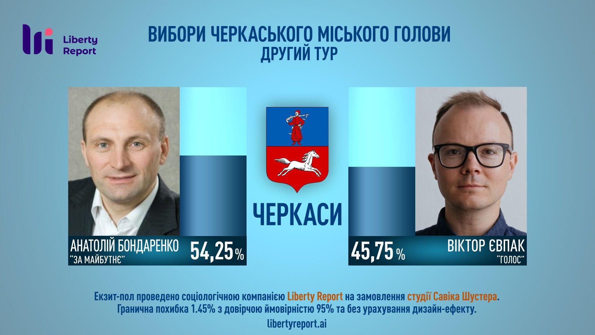 Данные экзит-пола по выборам в Черкассах.