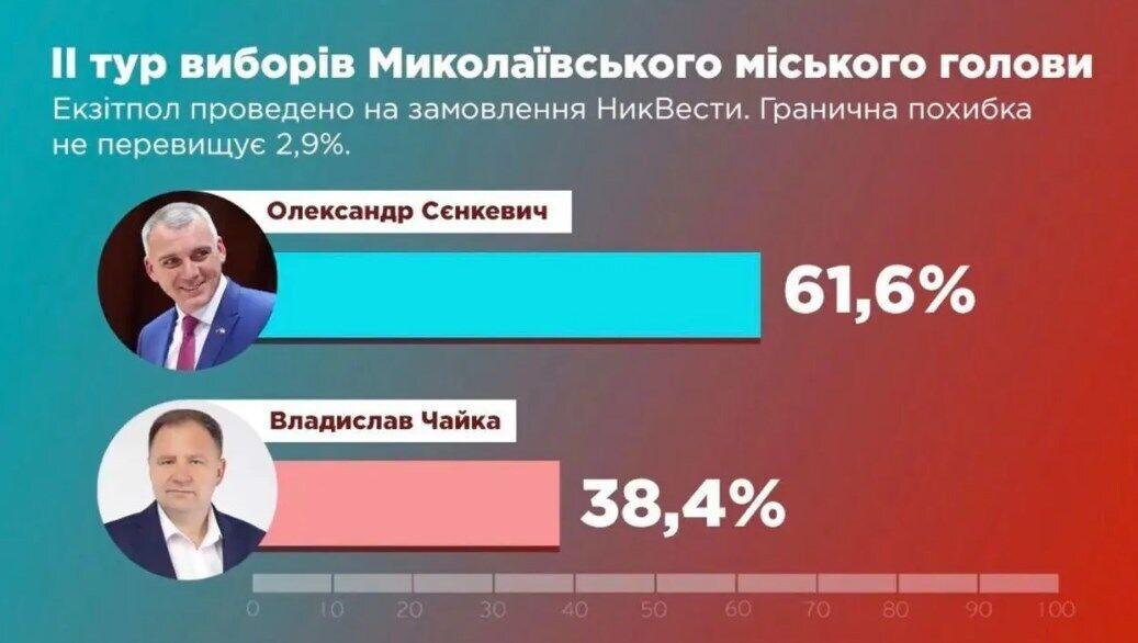 Предварительные данные по выборам в Николаеве