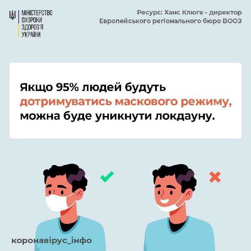 COVID-19 убил более 1,3 млн человек, в Украине могут ввести полный локдаун:статистика на 22 ноября. Обновляется