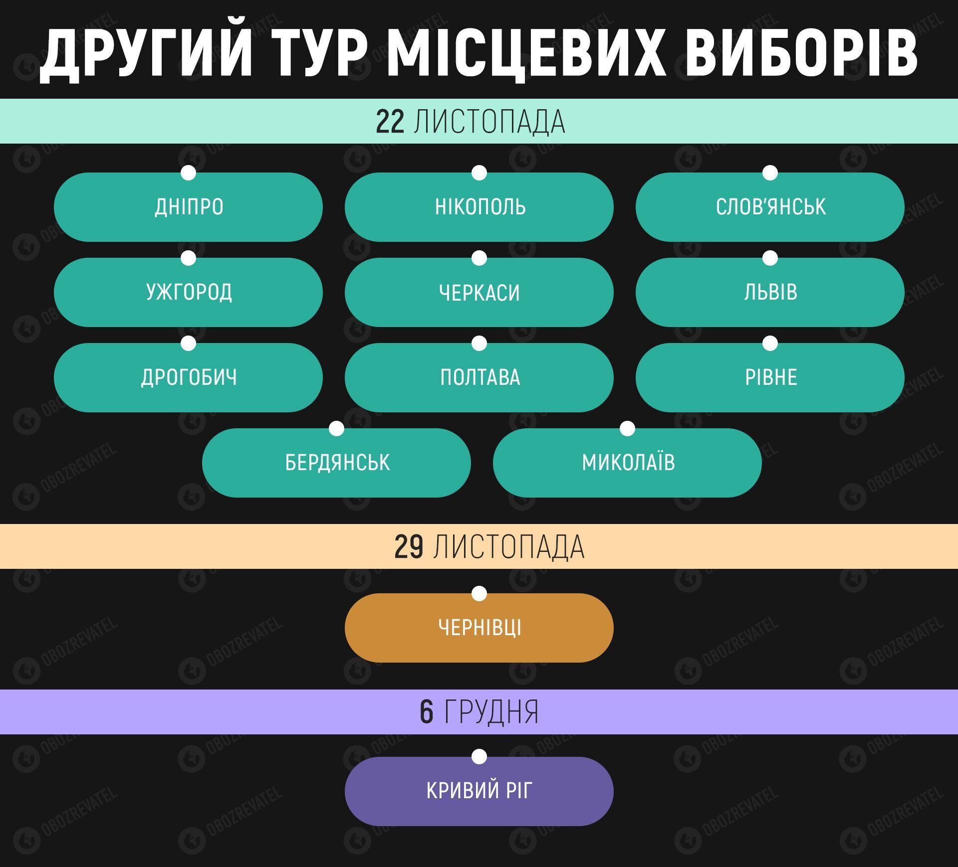 Стала известна явка во втором туре выборов мэров в Украине